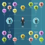 Построение организации: три ключевых отдела. Почему это важно?